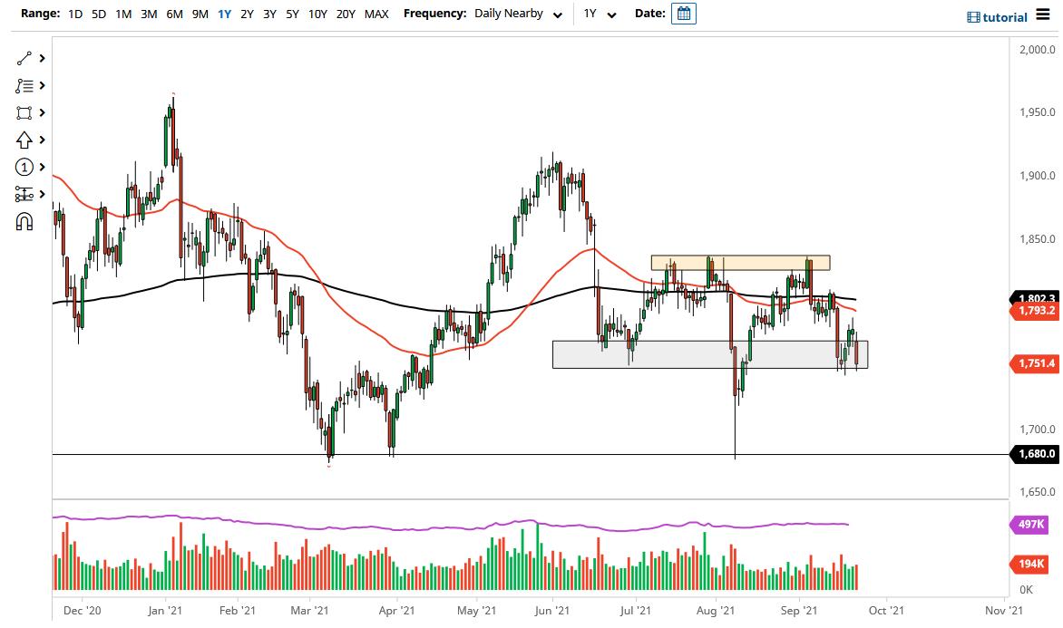 Gold Markets Testing Major Support Level