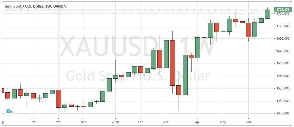 Gold/USD Weekly Chart