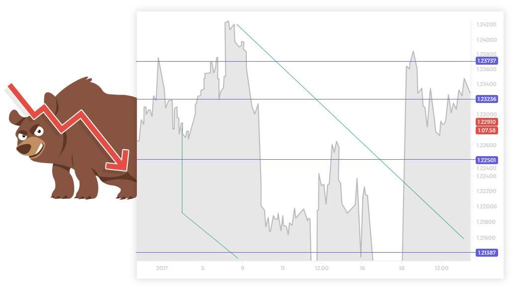 Descending trend line- swing high