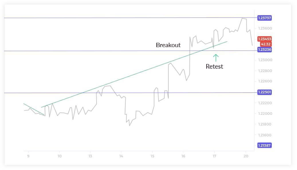Trend Line Breakouts