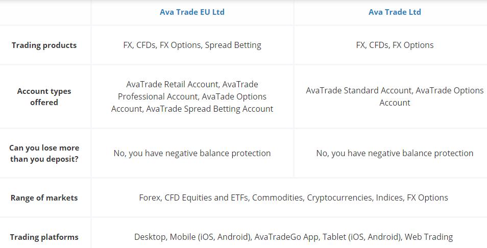 Detalles de la cuenta de AvaTrade