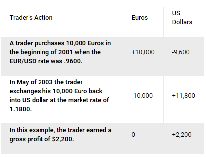 Trading Example