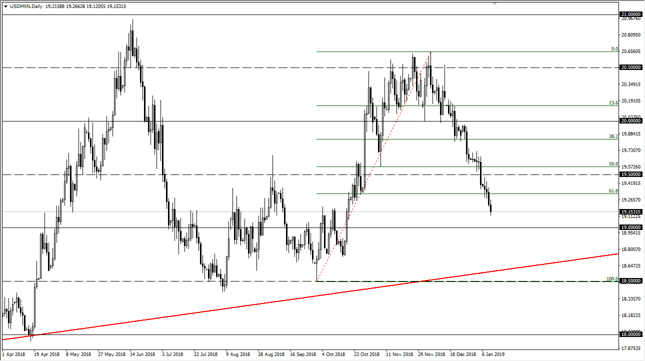 I Believe That The Mexican Peso Has A Bit Further To Go And Should Continue Reach Lower Levels Perhaps Even 100 Fibonacci Retracement Level Which