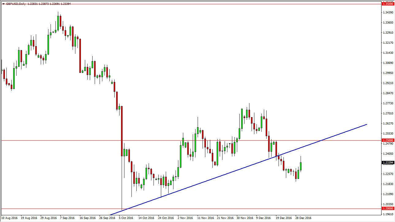 Daily forex forecast eur usd