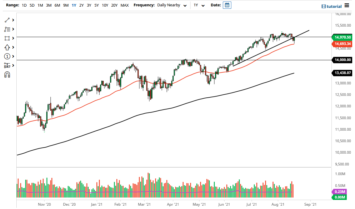 Bounce from 50 Day EMA