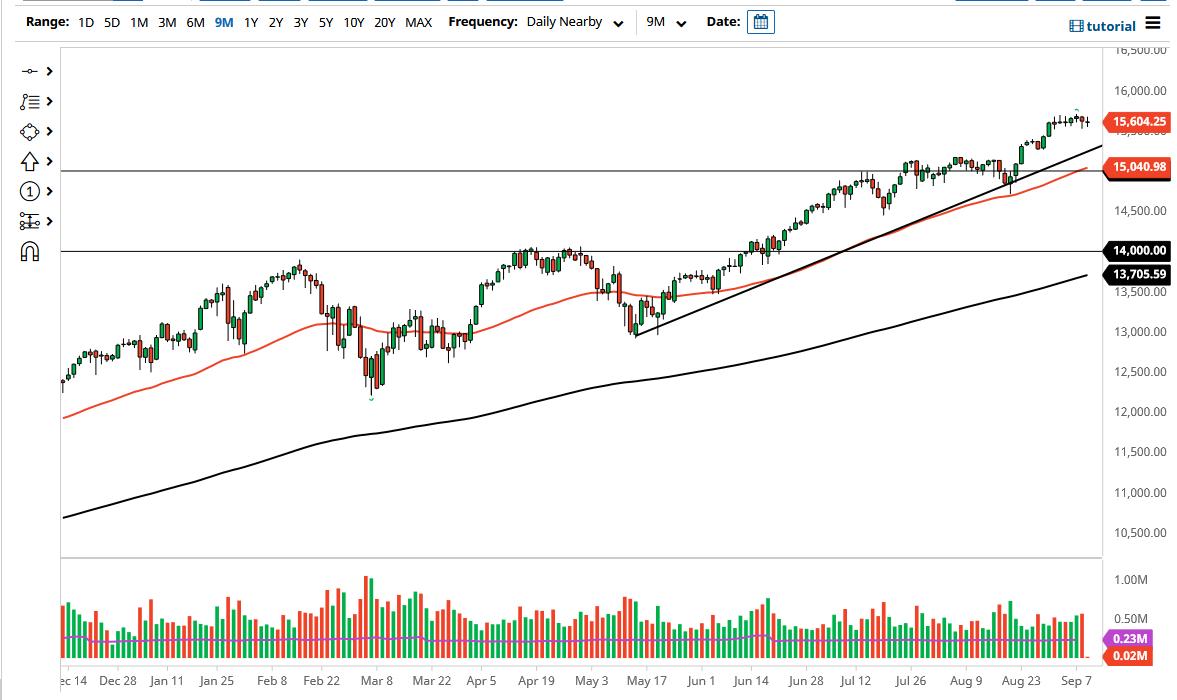NASDAQ 100 Forecast: Index Continues to Hesitate