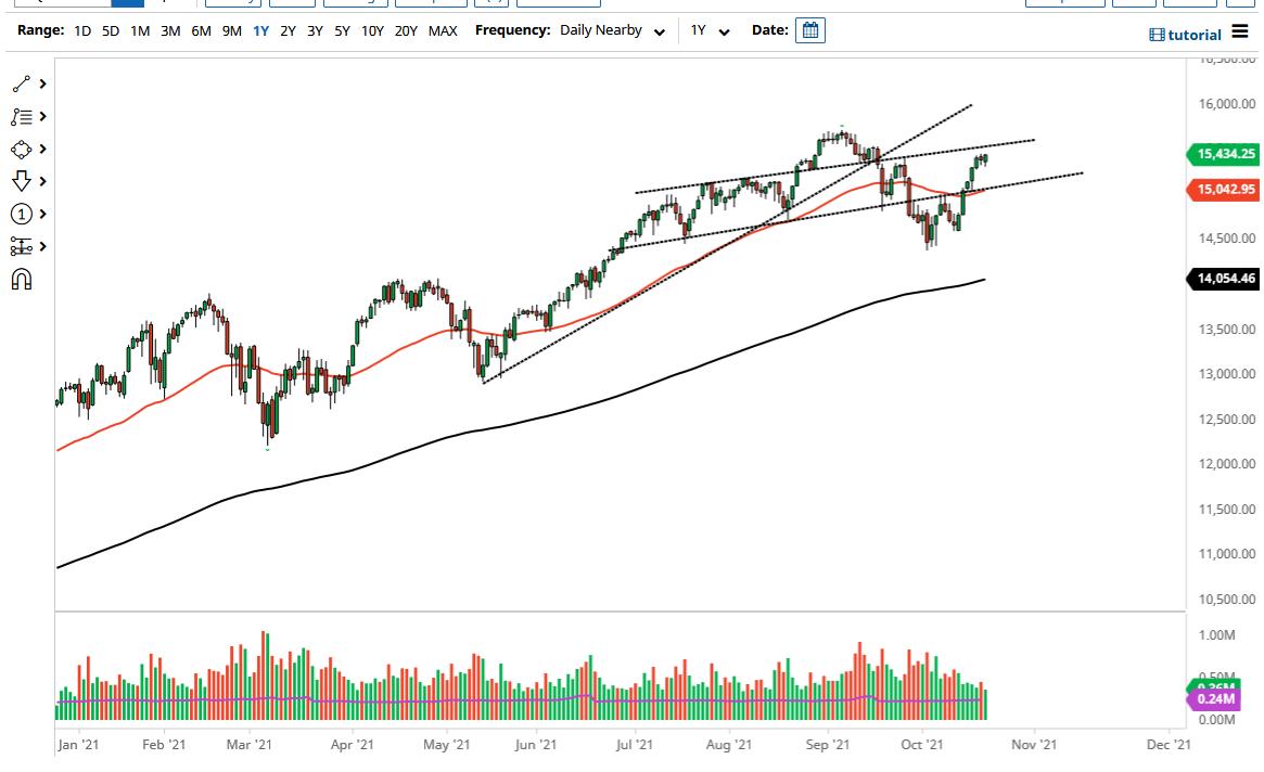 NASDAQ 100 Forecast: Index Continues to Consolidate