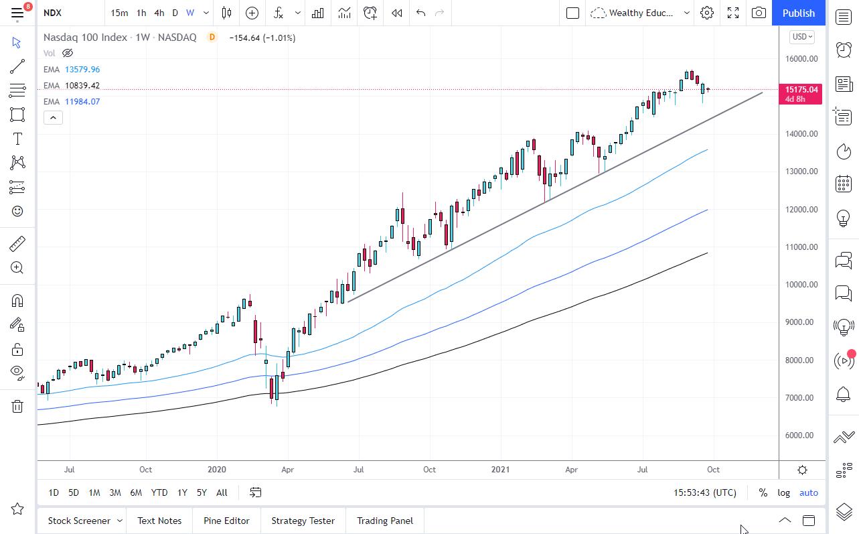 NASDAQ 100 Forecast: October 2021