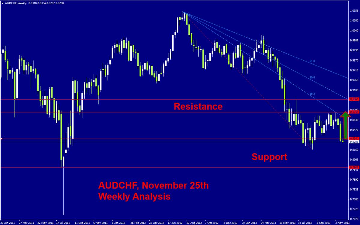 AUD/CHF Weekly Signal- Nov. 25, 2013 | DailyForex