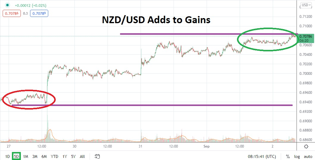 New Gains and Mid-Term Resistance Grows Attractive