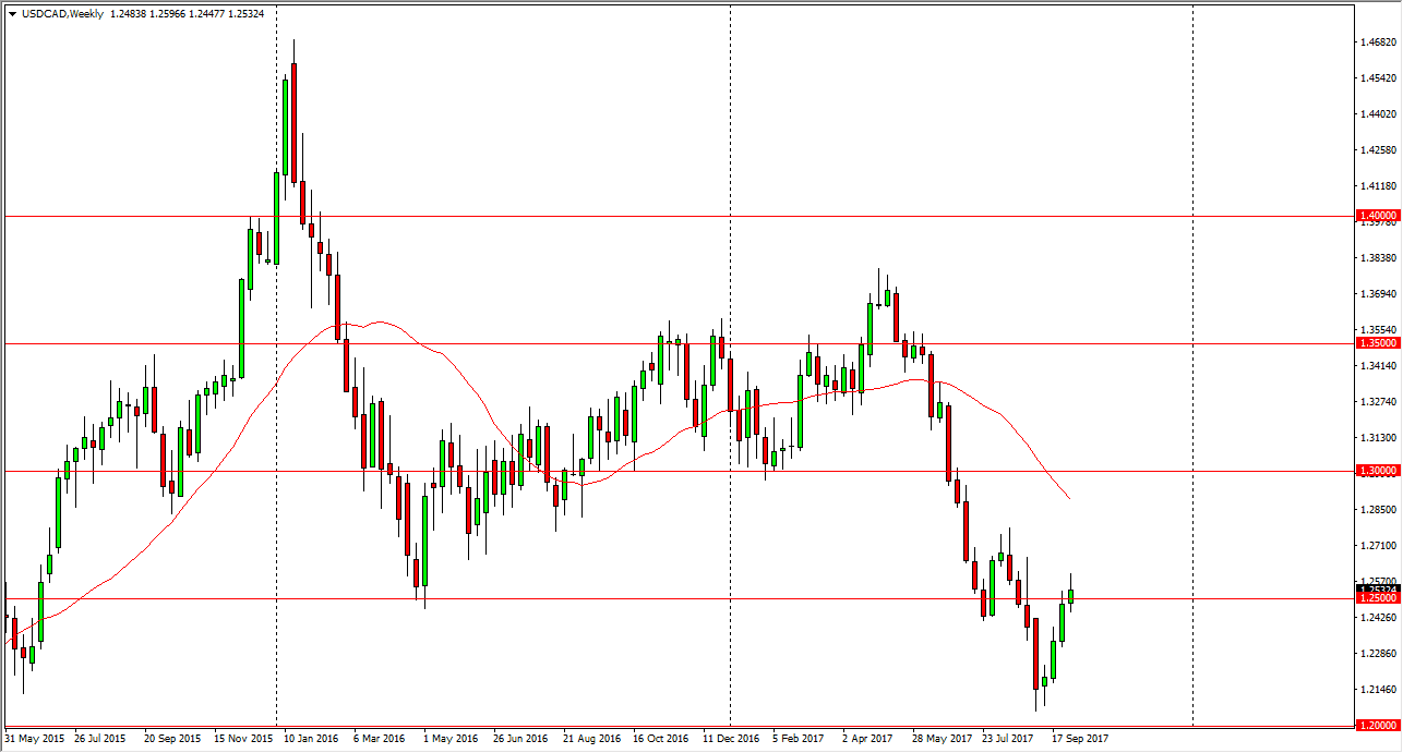 Weekly forex forecast 8 october 2017 8 october 2017 dailyforex usdcad pooptronica