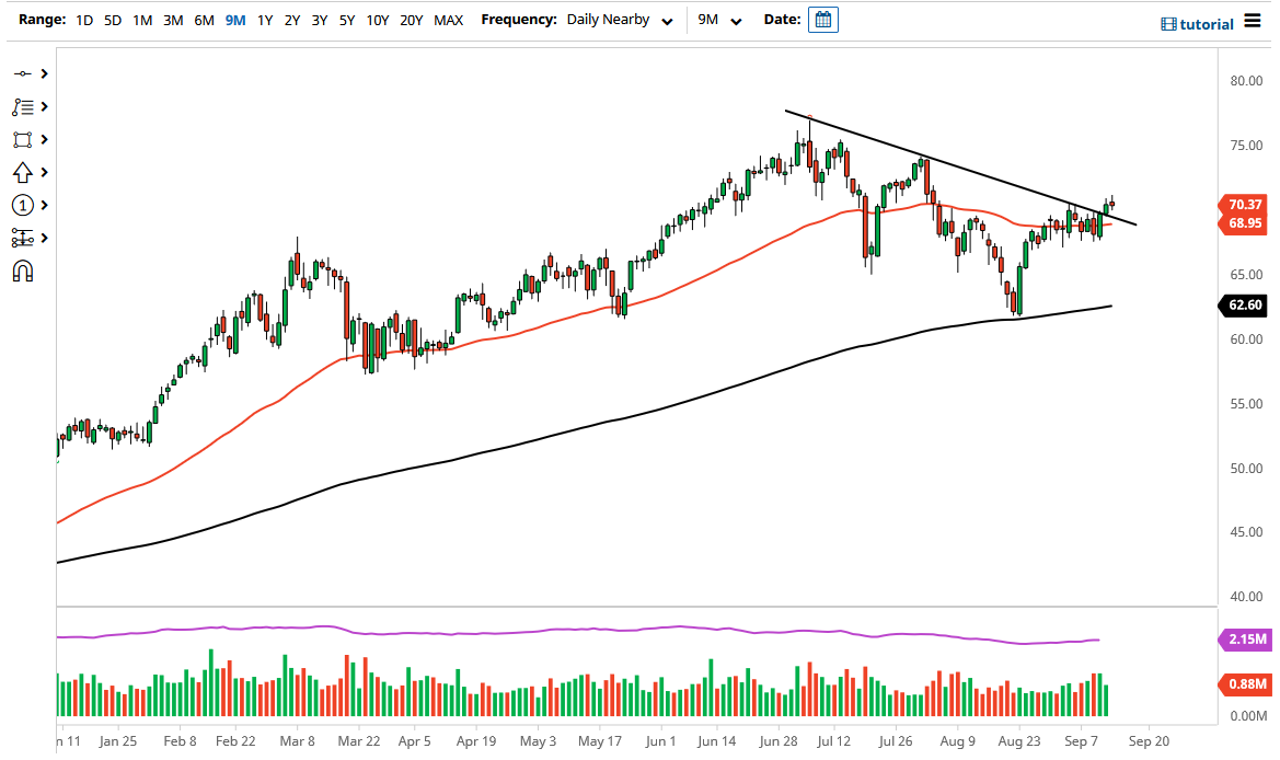 WTI Crude Oil Forecast: Neutral Candlestick After Breakout