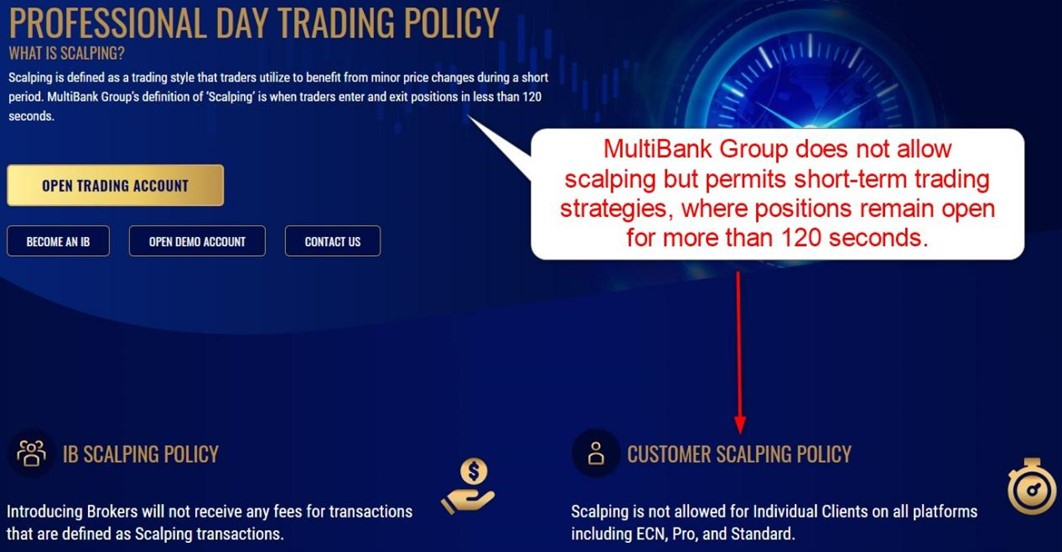 MultiBank Group Scalping Policy