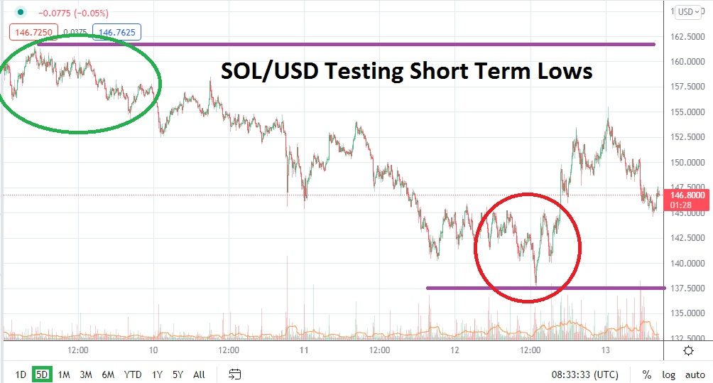 SOL/USD