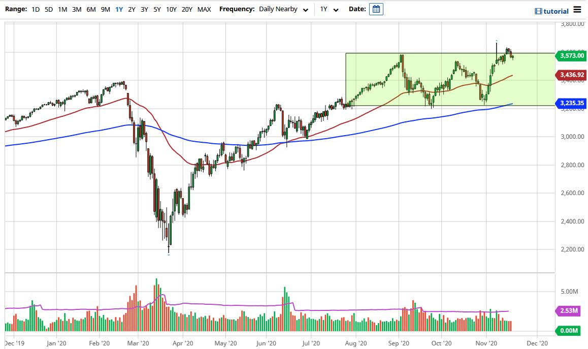 S&P 500 Forecast: Stock Market Manipulated