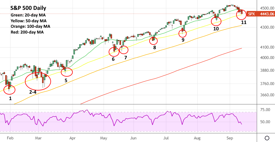 Tracking All S&P 500 Drops to the 50-Day MA in 2021