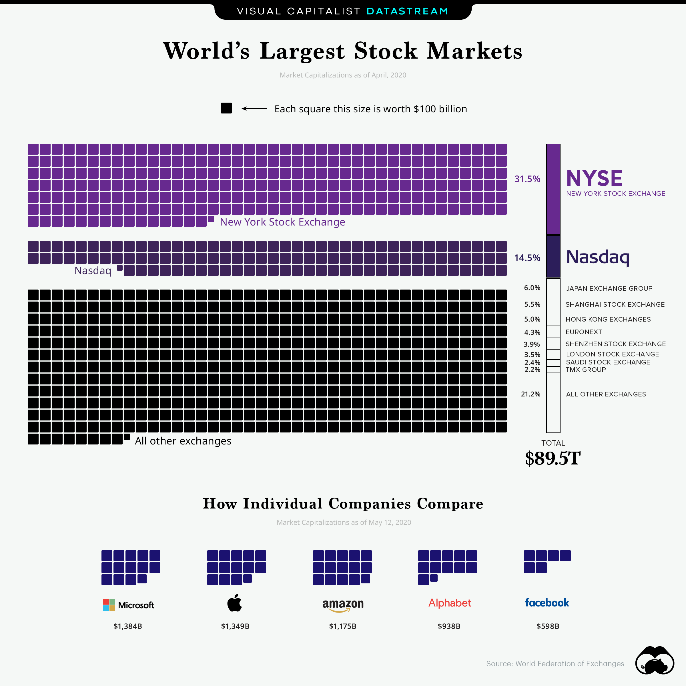Stock market infographic