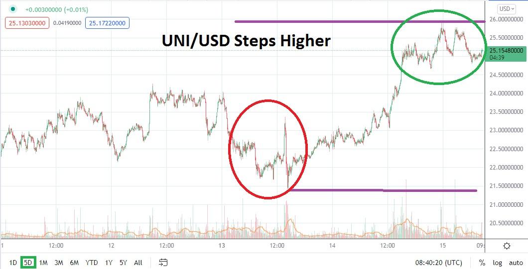 UNI / USD