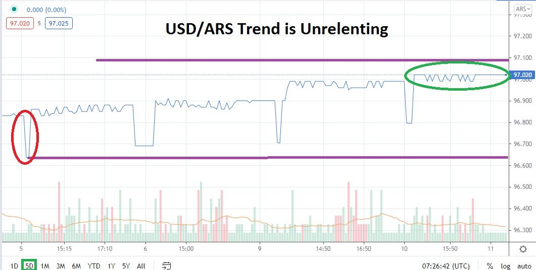 USD / ARS