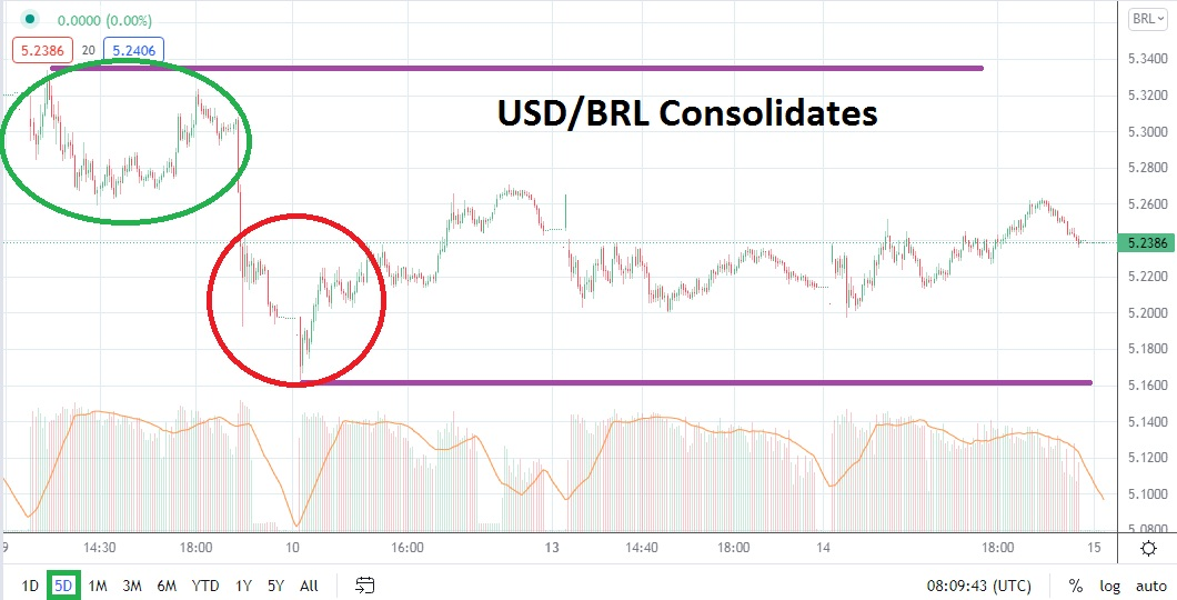 Consolidation as Resistance Incrementally Decreases