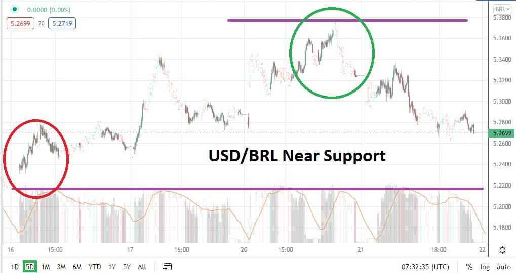 Speculative Opportunity, Crucial Support Approached