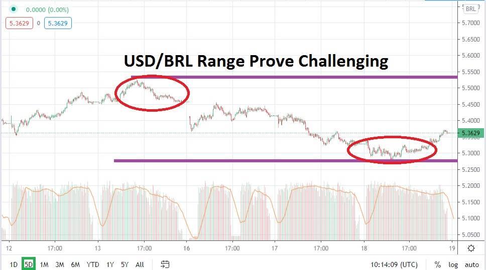 Brazilian Real's Slight Bear Move Raises Attention
