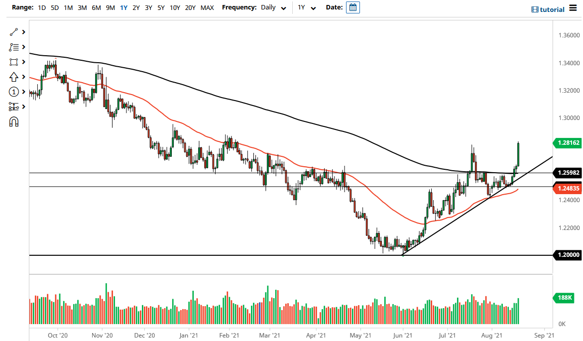 USD Breaks Out Against CAD