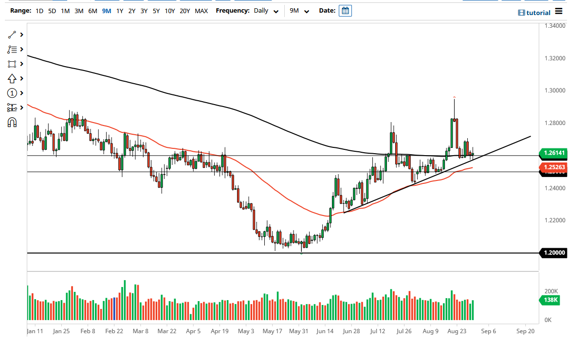 USD Sits at 200-Day EMA Against Loonie