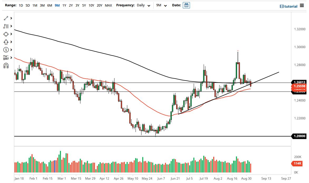 US Dollar Slumps Against CAD