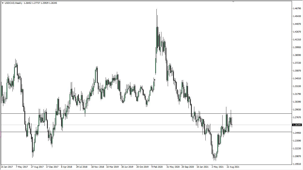 USD / CAD weekly chart