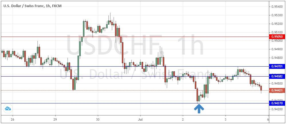 USD/CHF Hourly Price Chart for 25th June to 5th July 2020