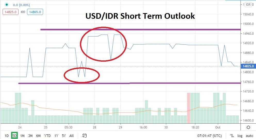 USD/IDR: Bullish Trend Remains Appealing for Speculators