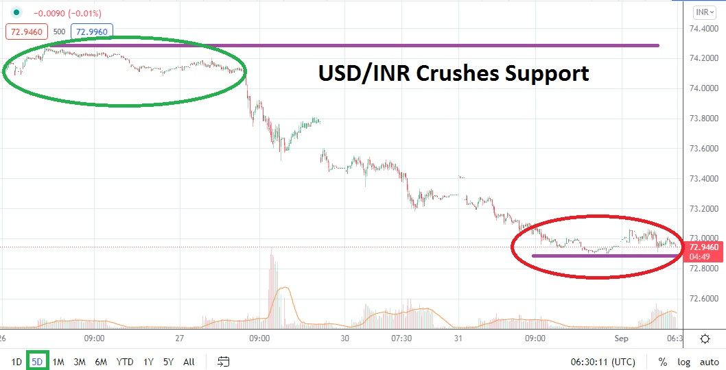 Bearish Momentum Crushes Mid-Term Support Levels