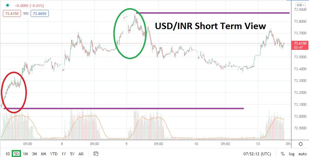Tentative Results as Market Exhibits Nervousness