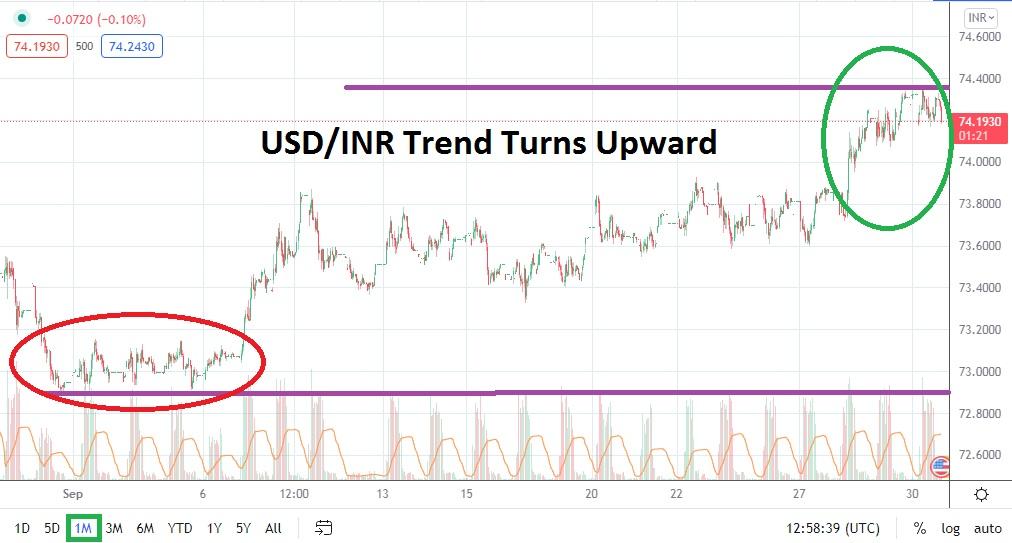 USD/INR Forecast: October 2021