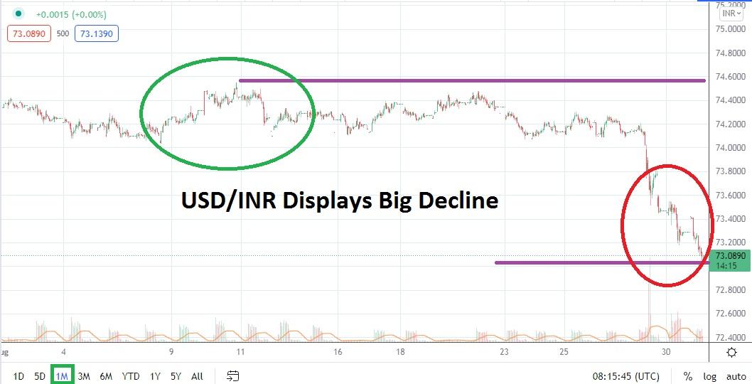 USD/INR Forecast: September 2021