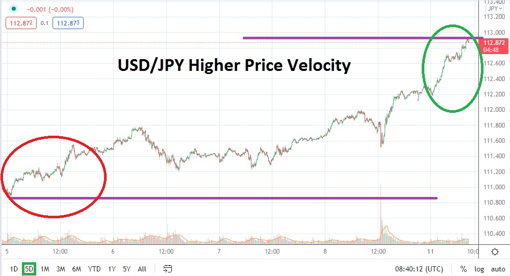 Long-Term Highs in Sight, Price Velocity Increases