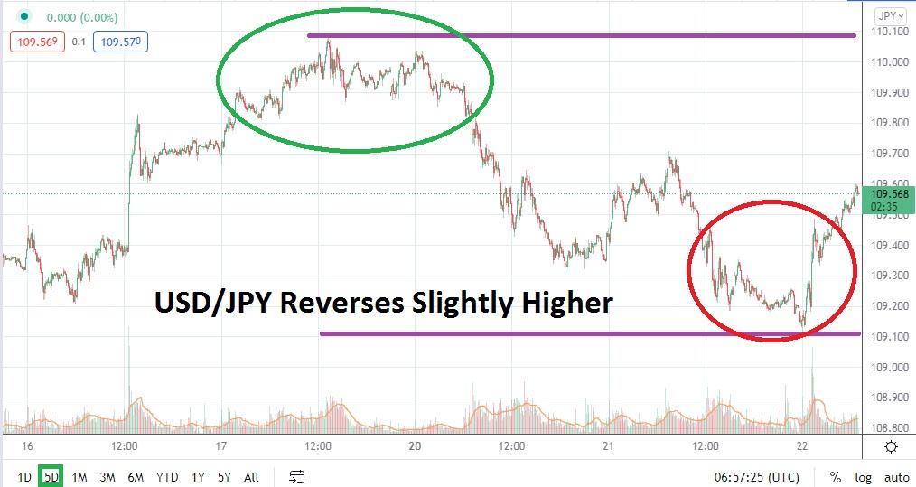 Reversal Higher Cannot Hide Mid-Term Bearish Trend
