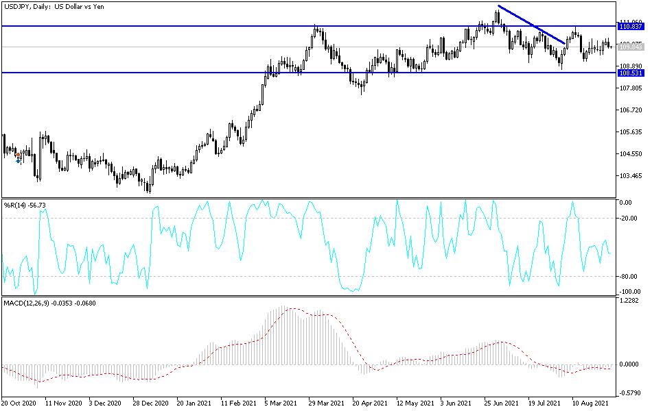 USD/JPY Technical Analysis: Bullish Momentum Despite Fed