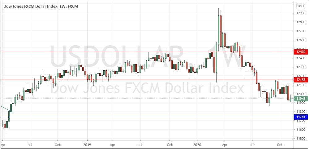 Forex Forecast: Pairs in Focus