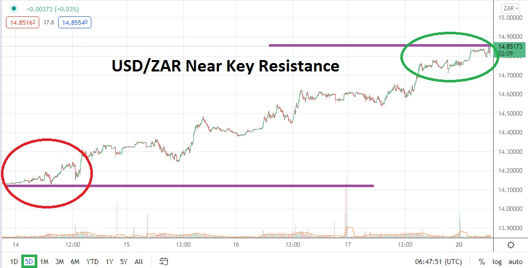 Surge Higher Threatens to Build Additional Momentum