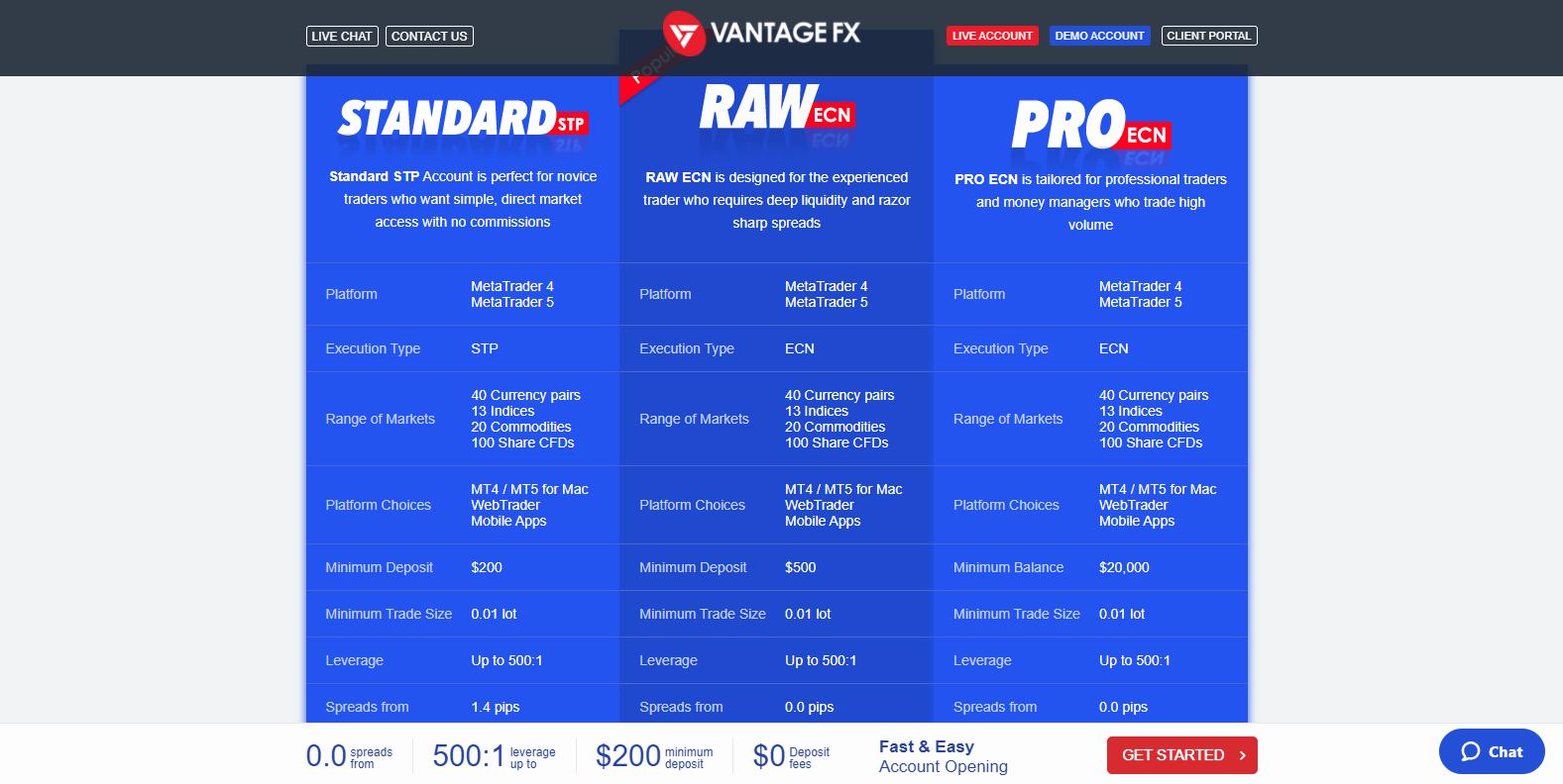 Vantage FX market conditions